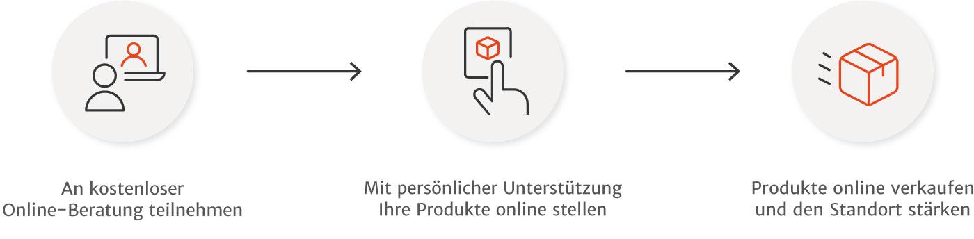 Leipzig vernetzt - Anbindungsprozess