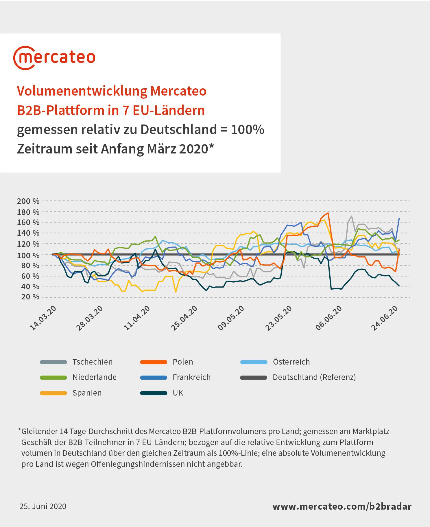 Volumenentwicklung Mercateo B2B-Plattform in 7 EU-Ländern