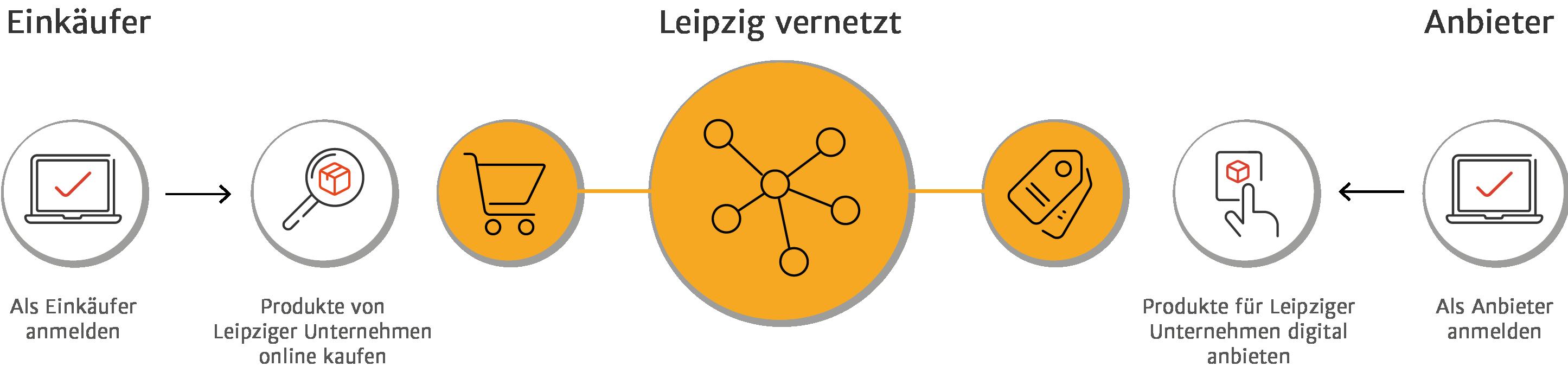 Vernetzung bei Leipzig vernetzt