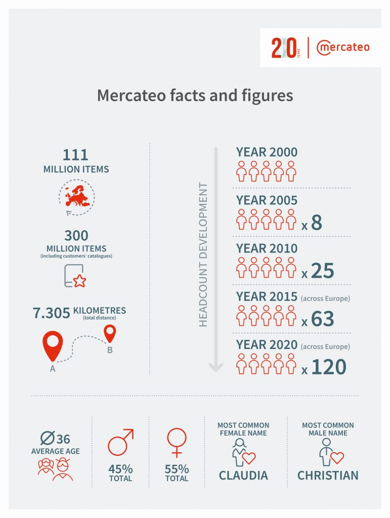 Mercateo facts and figures