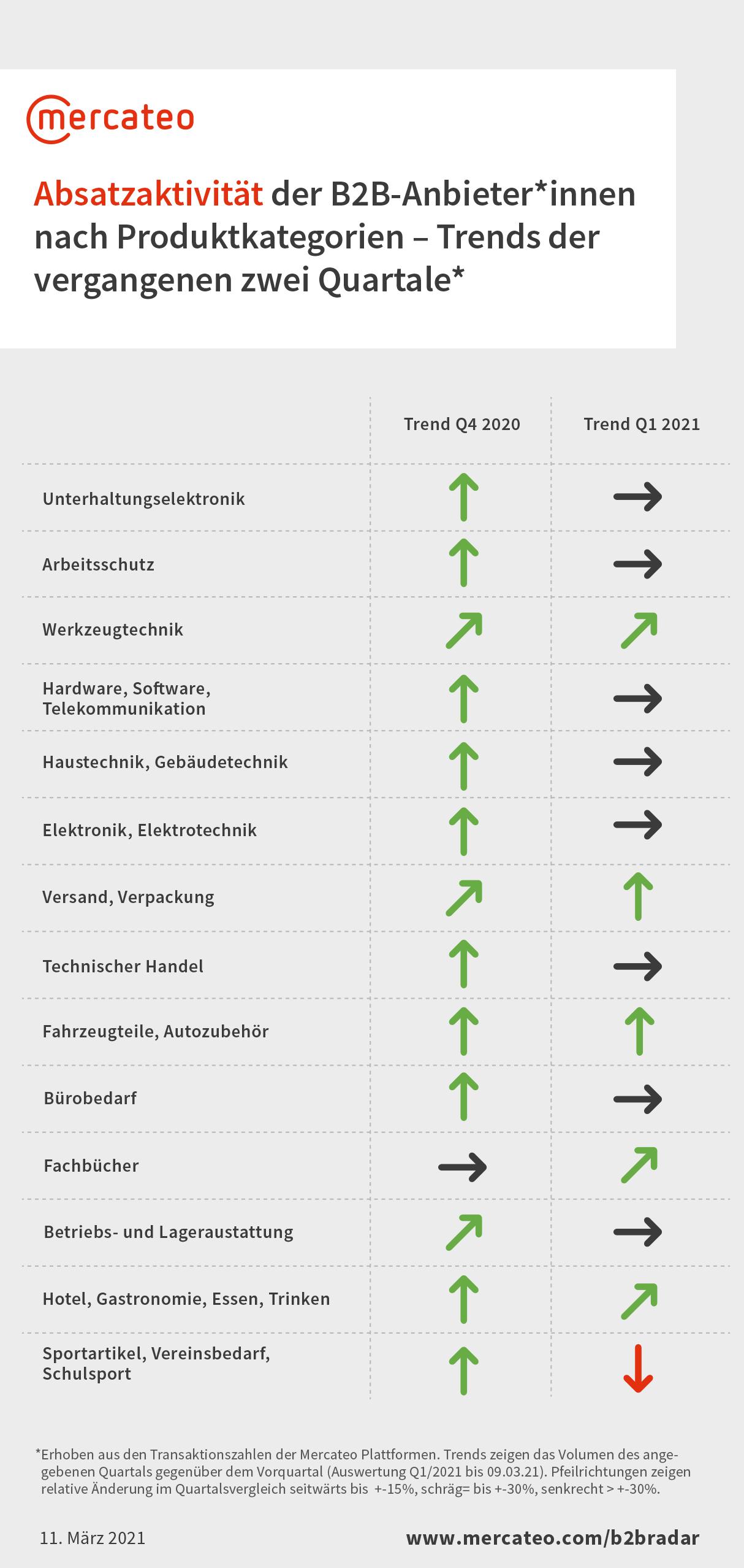 Absatzaktivität der B2B-Anbieter*innen nach Produktkategorien